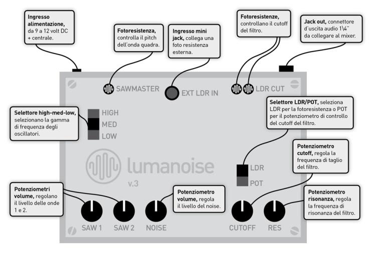 lumanoiseV3-manuale